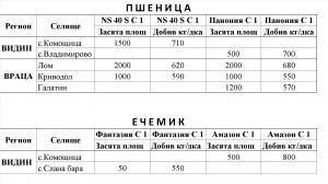 DOBIVI PSHENICA,ECHEMIK - ponedelnik 31.08.15